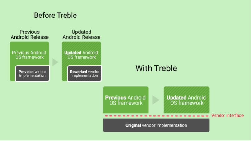 Image result for project treble