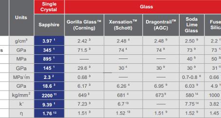 Mobile Displays: Battle Of Glasses
