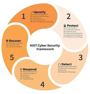 NIST Framework.jpg