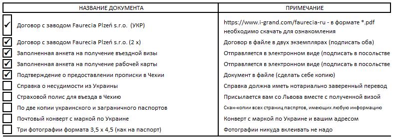Список документов, необходимых для подачи на получение рабочей карты по программе РЕЖИМ УКРАИНА