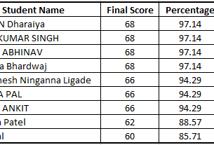 IIRSG-Researchers' Qualifying Test Results declared
