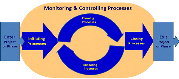 Monitoring and Controlling Processes.png