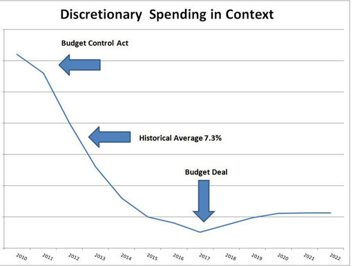 CBO Confirms That Mandatory Spending Drives The Budget Deficit