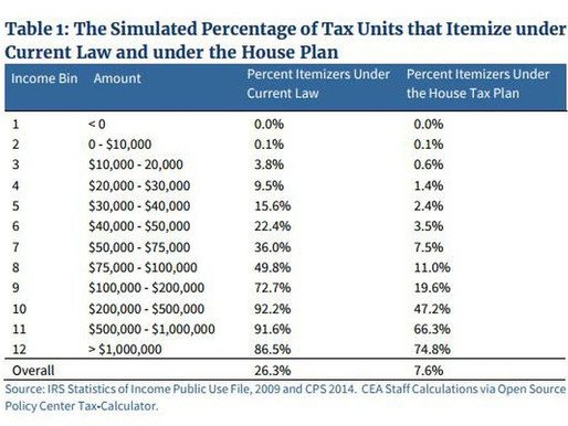 Nine In Ten Will Claim The Standard Deduction Under Tax Reform According To New White House Study