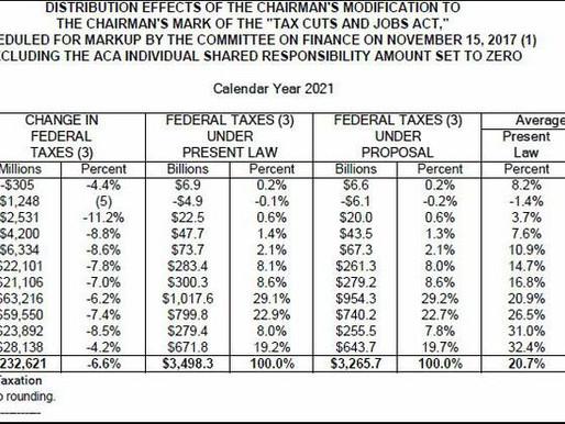 Senate Tax Reform Bill Results in a More Progressive Tax Code Than Today
