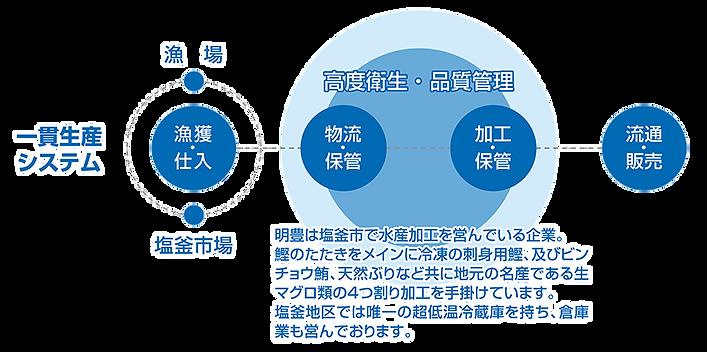 一貫生産システム+.png