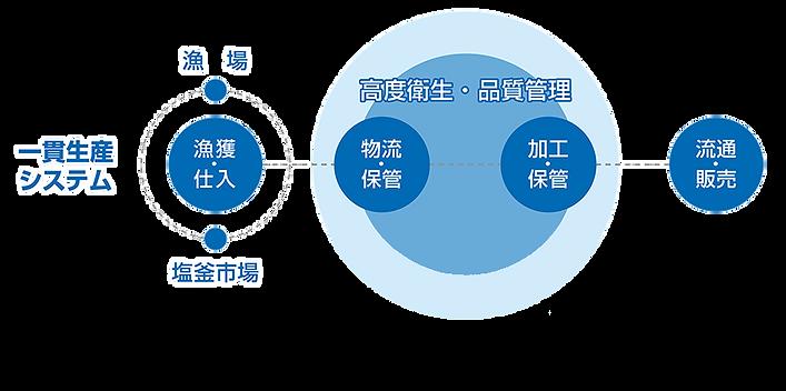 一貫生産システムjp横+mojinasshi.png