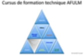 La pyramide des cours pour la formation technique Rotax série 9