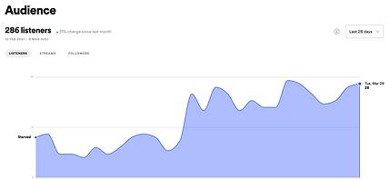 STAR Listener Stats.png