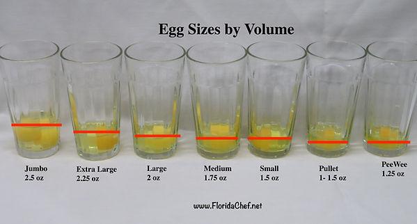 Egg sizes by volume