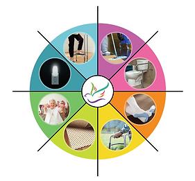 Fall Prevention Wheel, dove home heath professionals
