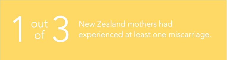 graphic 1 out of 3 nz mothers had experienced at least one miscarriage