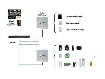 architecture-controle-dacces.jpg