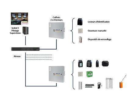 architecture-controle-d-acces.jpg