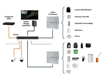 architecture-controle-dacces-alarmes-videosurveillance.jpg