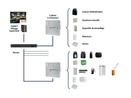 architecture-controle-dacces-alarmes.jpg