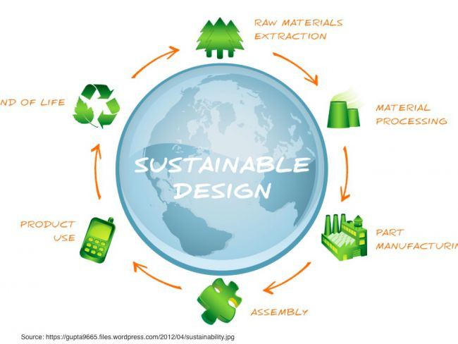 Is Designing for Sustainability THE future?