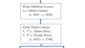 Cáhuil, primeros propietarios y el origen de sus salinas (VI)