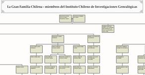 Información, softwares y sitios para la genealogía