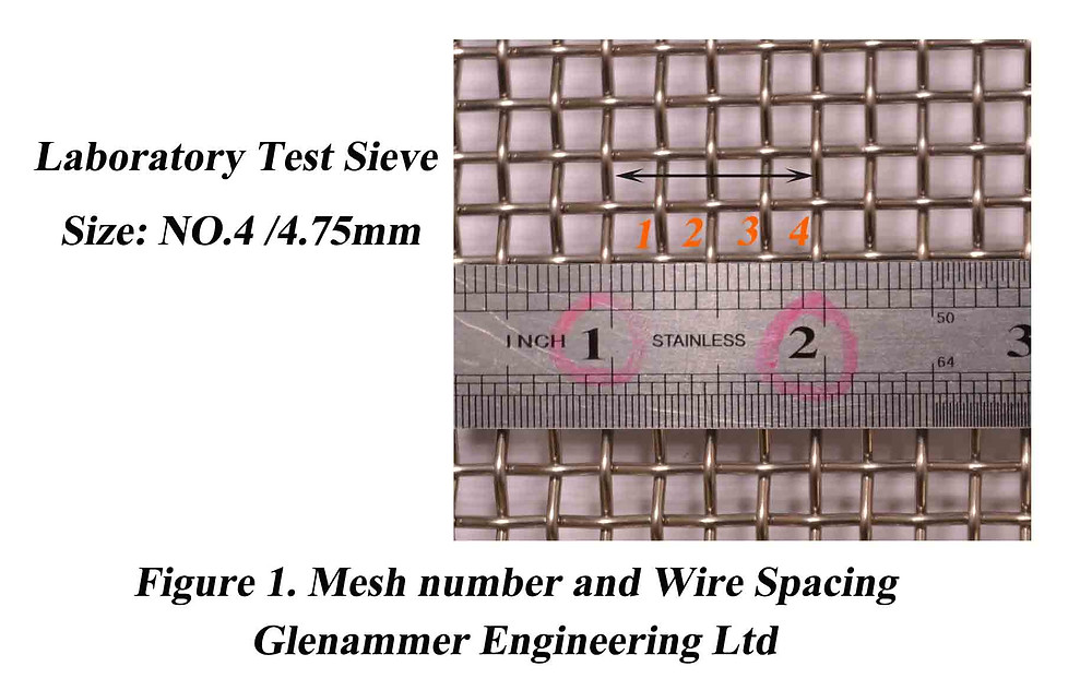 Figure mesh number and wire spacing measurement method