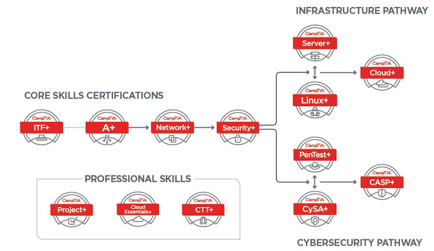 CompTIA Certification Pathway Training_Essential Assets Group
