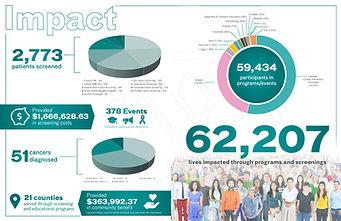 heathcare information graphics