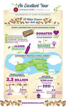 sales infographic for Nomacorc cork manufacturer
