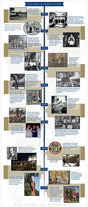 Myers Park History Timeline Charlotte, North Carolina