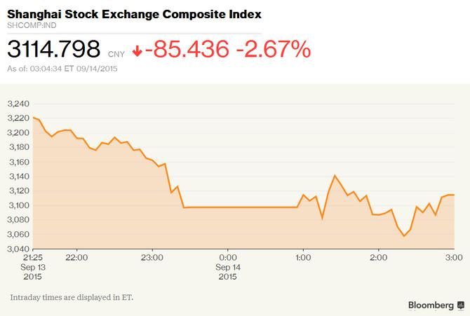 China's Stocks Decline Most in Three Weeks on Slowdown Concerns