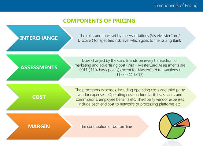 Components of Pricing