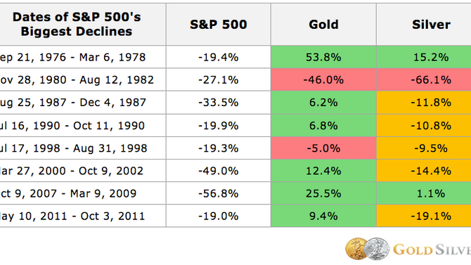 The Most Predictable Thing: Gold Price Rises as Stock Market Crashes