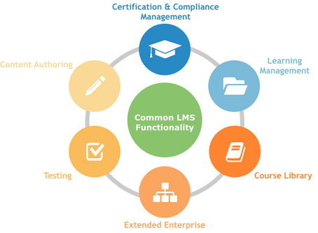 7 Reasons To Opt For LMS