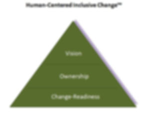 inclusion, change, vision, ownershp, change readiness