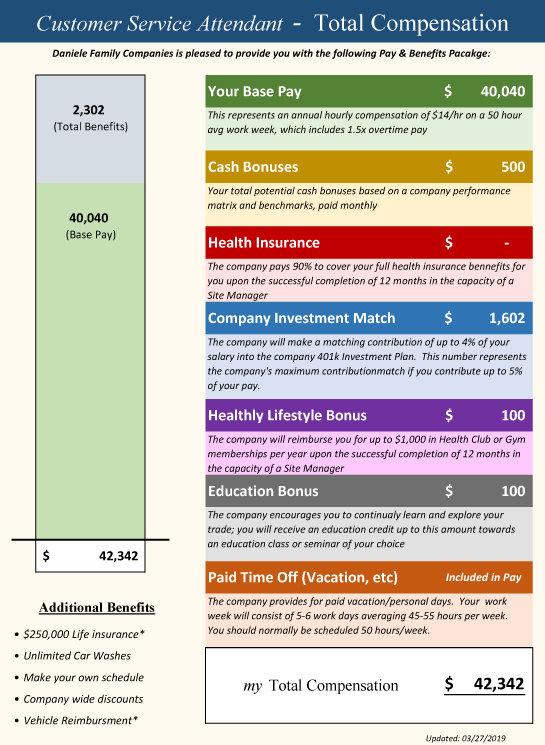 Hourly Attendant Compensation Summary 03
