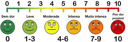Escala para medir a intensidade da dor