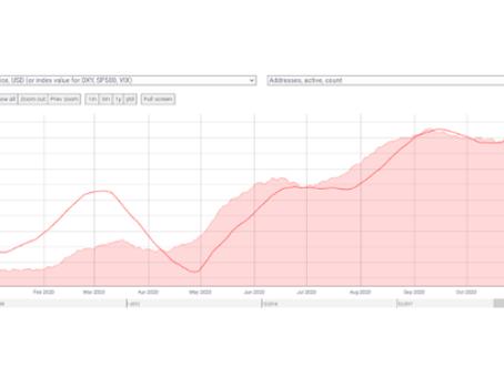 Son Veriler Işığında Kripto Para Piyasa Değerlendirmesi ve Analizi