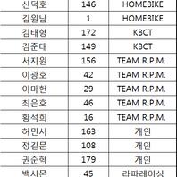 성인 스크래치 5k 결승.png