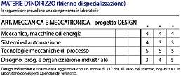 Meccatronica- Materie Indirizzo1.jpg