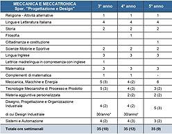MECCANICA E MECCATRONICAModuli.jpg