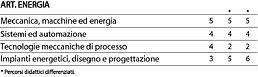 Energia - Materie Indirizzo1.jpg