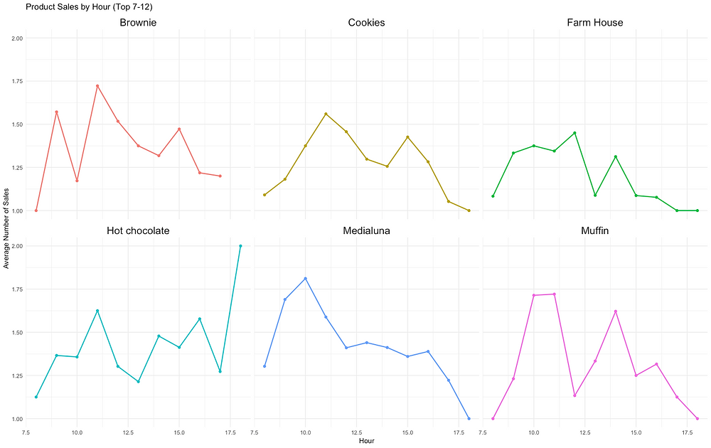 Hourly transactions by product