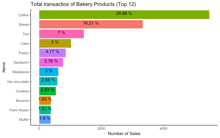 Top 12 Selling Products in Bakery
