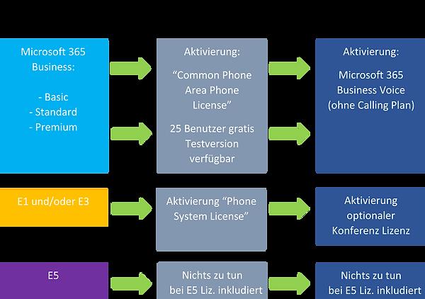 MS-Teams-Telefonie_Lizenz-Voraussetzunge