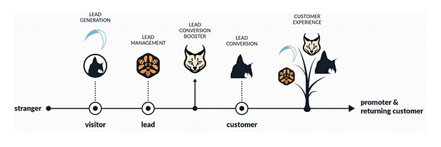 the-wildix-customer-journey-boosters.png