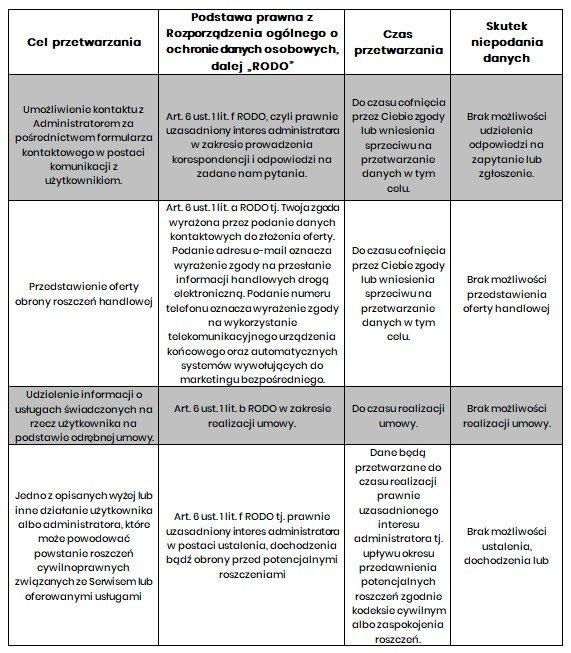 Polityka prywatności Odszkodowania-info
