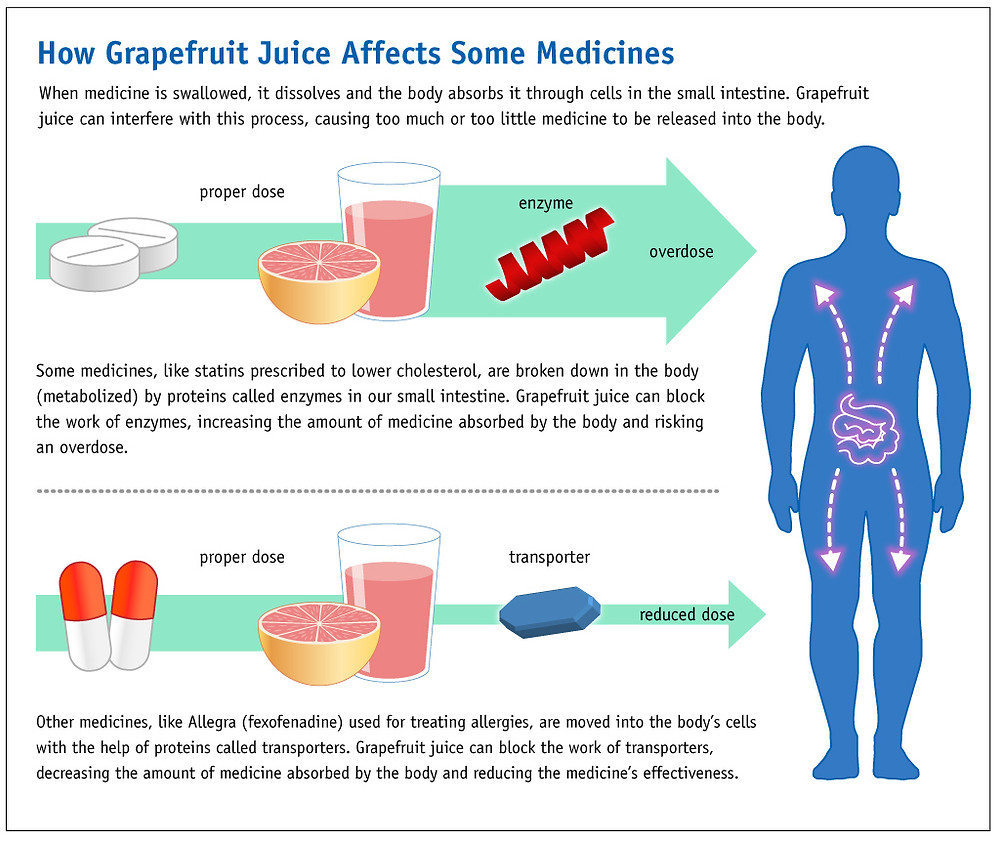 Grapefruit Juice and Medicine