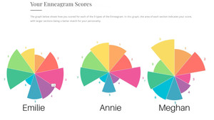 Episode 26: Personality Tests Part 1 - Enneagram