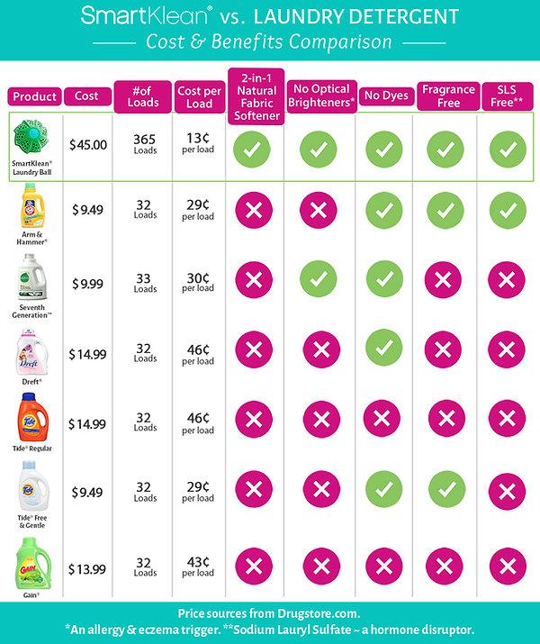 SmartKlean-vs-Detergents.jpg