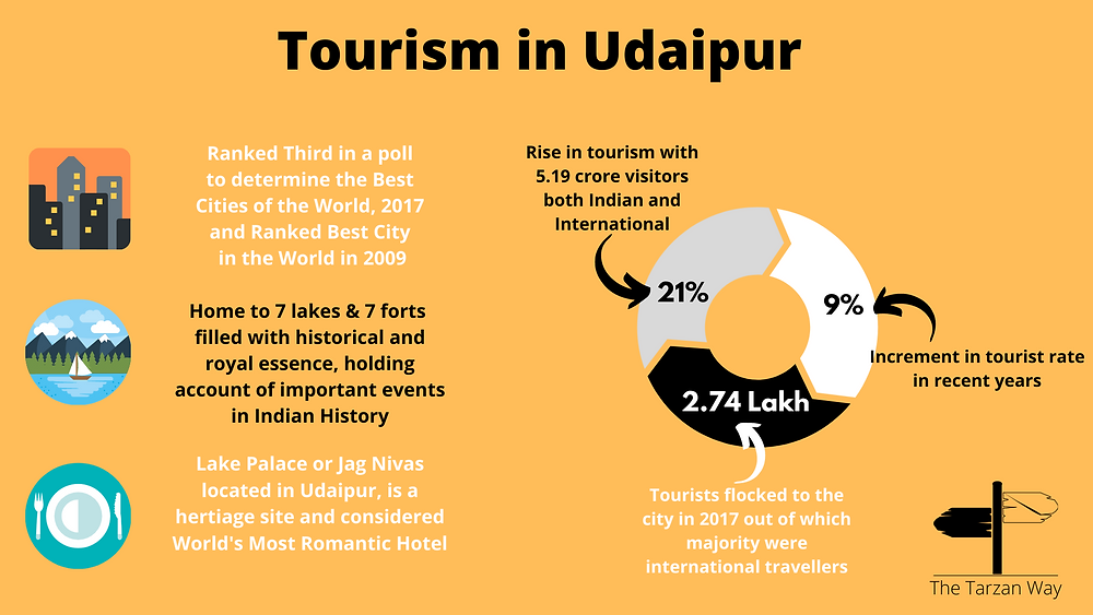 Statistics/chart representing data on tourism in Udaipur