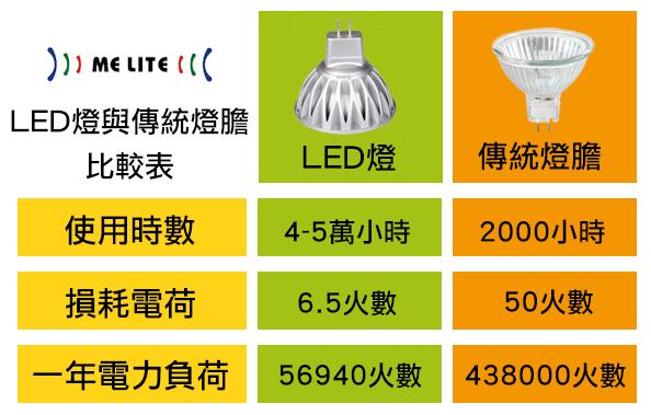 LED燈 與 傳統燈膽 的比較
